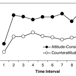 (PDF) Looking the Other WaySelective Exposure to Attitude