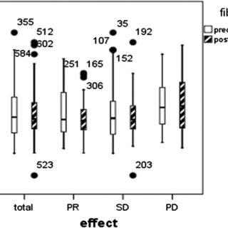 Comparison of pre-chemotherapy fibrinogen levels in terms