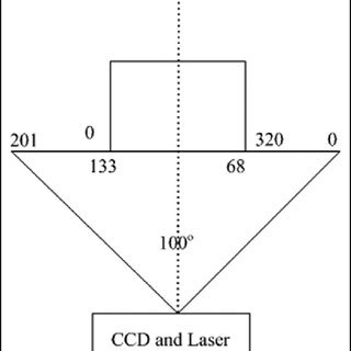 Calibrated map for the CCD camera and the laser. CCD
