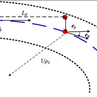 (PDF) Coordinated path-following and direct yaw-moment