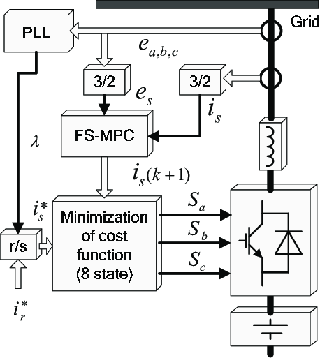 Traditional FS-MPC based current control block diagram of