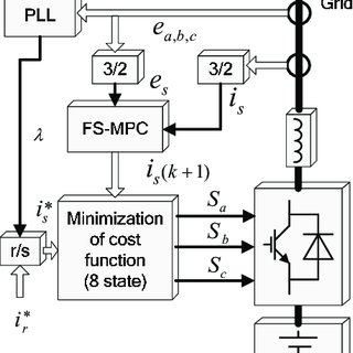 (PDF) A Comparative Study of the Traditional FS-MPC and
