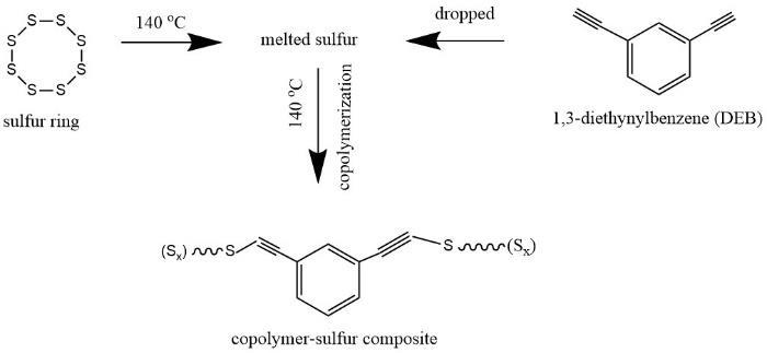 Illustration of the synthesis process of the copolymer