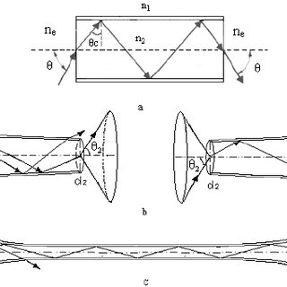 Fiber optic image inverter fabrication process flow chart