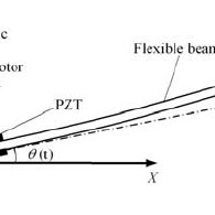 (PDF) Experiments on fuzzy sliding mode variable structure