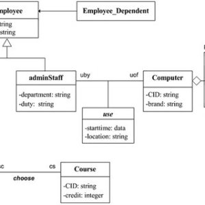 (PDF) Construction of RDF(S) from UML class diagrams