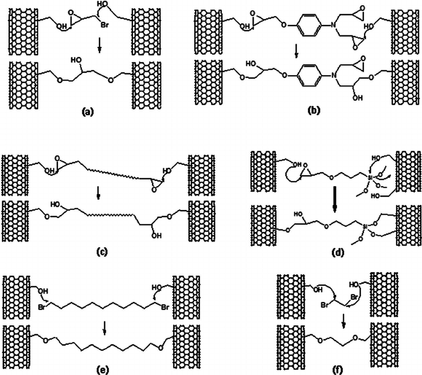Schematic illustrations of chemical connections within a