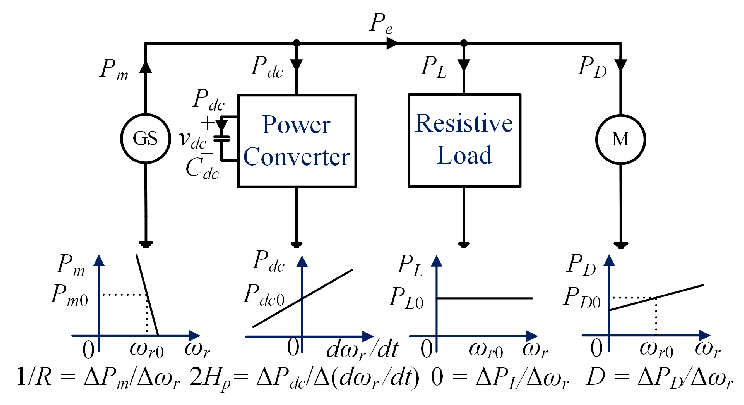 Simplified schematic diagram of a power system with