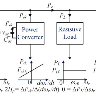 (PDF) Grid-connected power converters with distributed