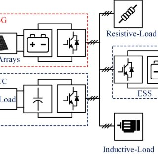 (PDF) Improvement of frequency stability in power