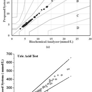 (a) Proposed smartphone powering electrochemical medical