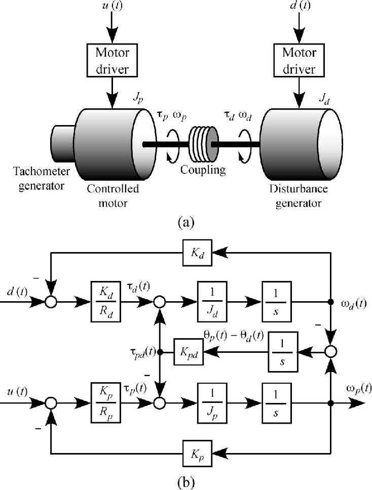 Rotational control system. (a) Model. (b) Block diagram