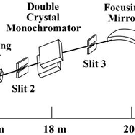 (PDF) Small-Angle X-ray Scattering Station 4C2 BL of