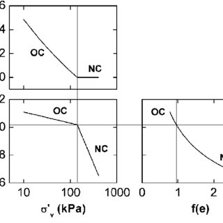 Variation of the void ratio function. OCR function and elog s? v...   Download Scientific Diagram