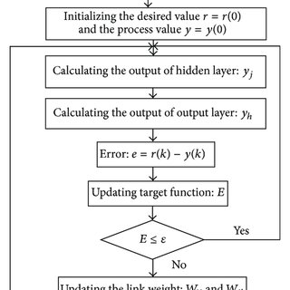 Block diagram of a PID controller in a feedback loop