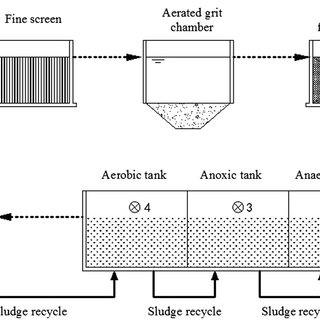 The flow chart of the A 2 /O-MBR wastewater treatment