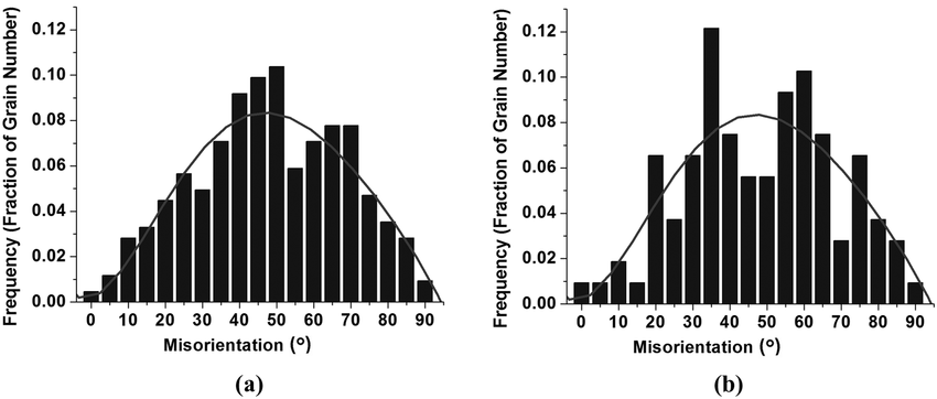 Statistical distribution used for misorientation feature
