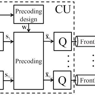 Block diagram of the Compression-Before-Precoding (CBP