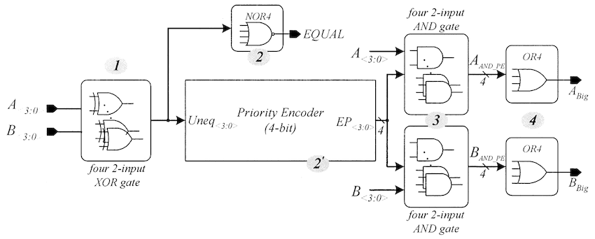 Conceptual block diagram of the priority-encoding-based 4