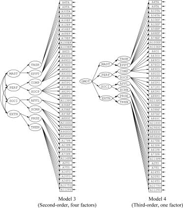 Higher-order factor structure for the ISM (TASK = task
