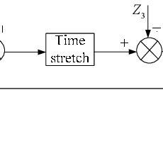 (PDF) A high speed random equivalent sampling method based