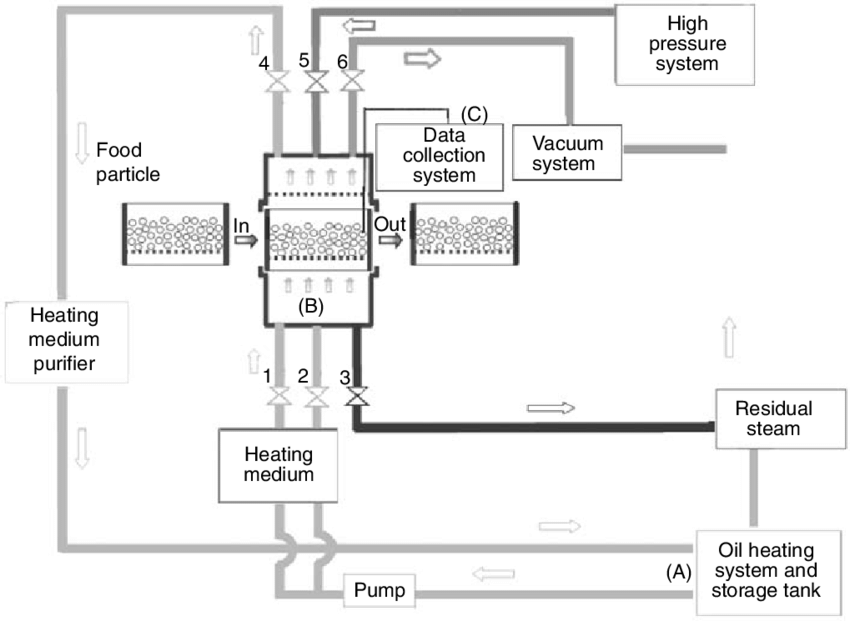 Schematic diagram of the heating system used in this