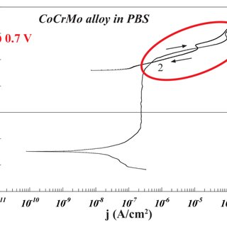 (PDF) Nature of Current Increase for a CoCrMo Alloy