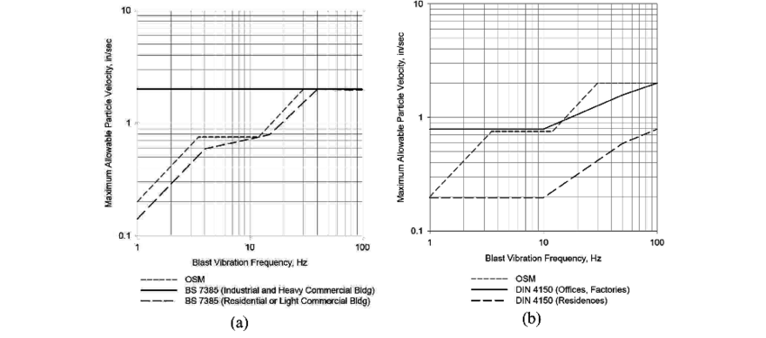 Vibration limit criteria: (a) BS 7385 compared with the