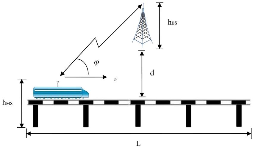 Simulated LOS scenarios for high-speed rail broadband
