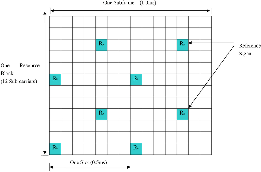 Reference signal pattern inside a TD-LTE subframe