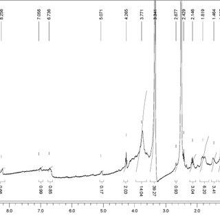 (PDF) Hydrothermal Depolymerization of Lignin