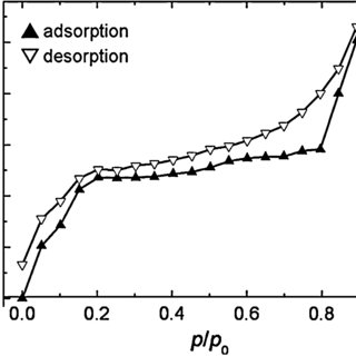 Water-sorption isotherm on a thin film of Cu 3 (btc) 2