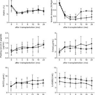 (PDF) Diabetic Ketoacidosis at Diagnosis Influences