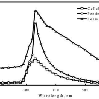 (PDF) Modeling a batch foam fractionation process