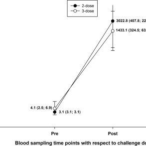 Anti-HAV and anti-HBs antibody GMC evolution during long