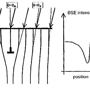 Comparison of an ordinary rocking beam mode without