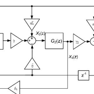 (PDF) Evaluation of the Delta-Sigma Modulator Coeficients