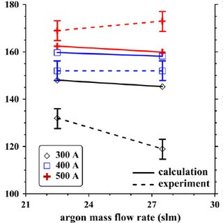 Principle of hybrid plasma torch WSP ® H with combined gas