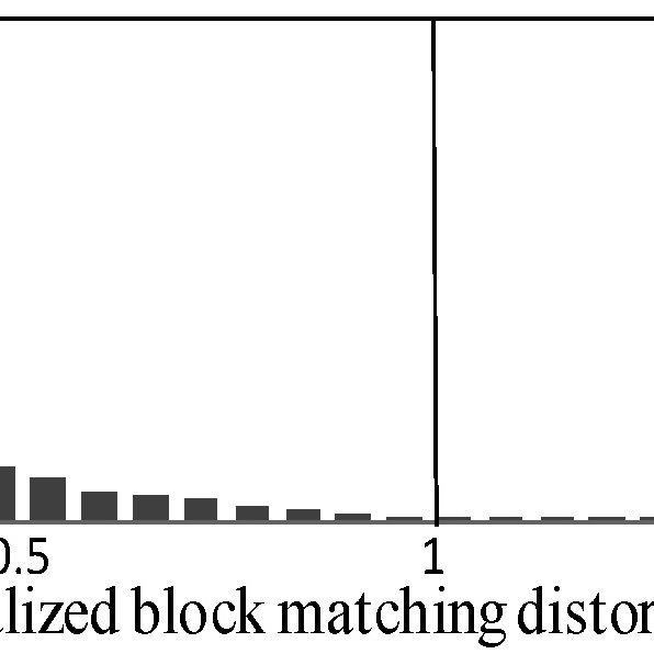 ME precision versus candidate MV threshold; α = 1