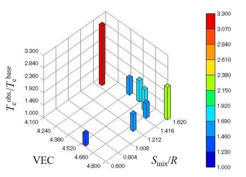 3d bar graph of