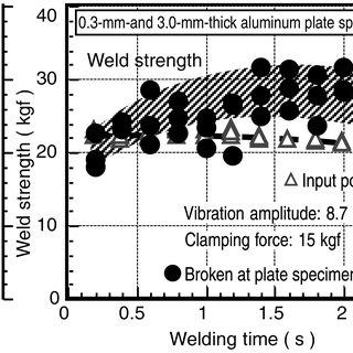 Configuration of a 130 kHz ultrasonic welding equipment