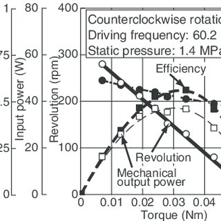 Load characteristics of the circular-disk-type ultrasonic