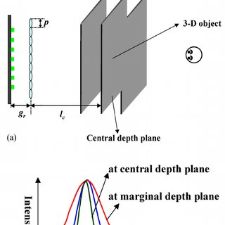 (PDF) Depth-enhanced integral-imaging 3D display using