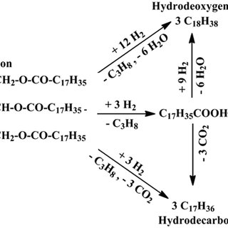 Flow diagram for a homogeneous acid-catalyzed process for