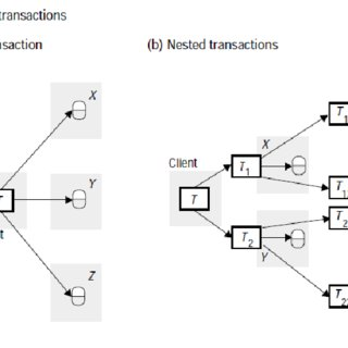 (PDF) Concurrency Issues of Distributed Advance