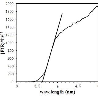 2 Process flow diagram of textile waste water treatment