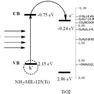 Process flow diagram of textile waste water treatment [93