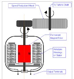 schematic of the bicycle dynamo ac generator and speed reductionschematic of the bicycle dynamo ac generator [ 850 x 933 Pixel ]