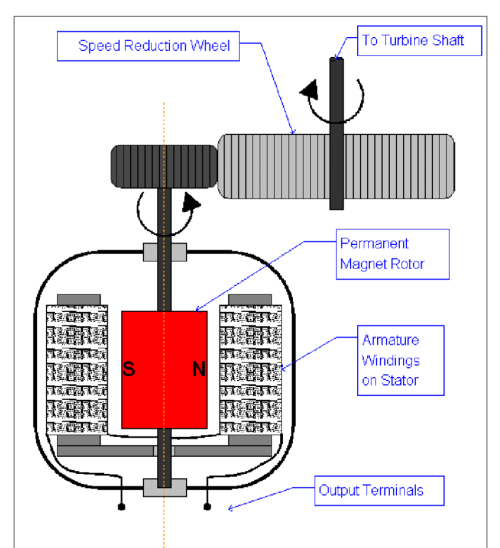 small resolution of schematic of the bicycle dynamo ac generator and speed reductionschematic of the bicycle dynamo ac generator