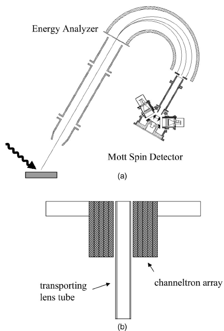 ͑ a ͒ Overview of the spin-resolved spectrometer system
